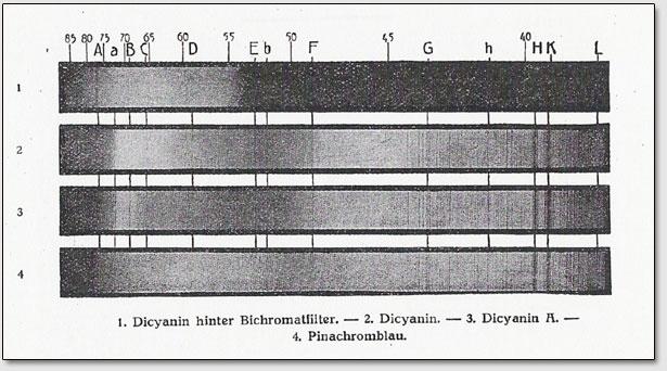 1. Dicyanin hinter Bichromatfilter. 2. Dicyanin. 3. Dicyanin A. 4. Pinachromblau