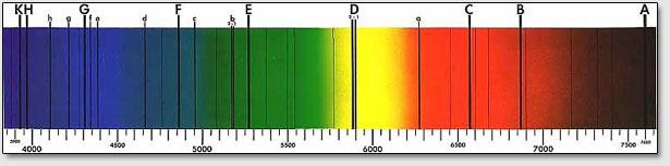 Фраунгоферовы линии поглощения в солнечном спектре.